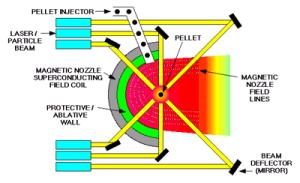 Fig.7 Principio del confinamento inerziale